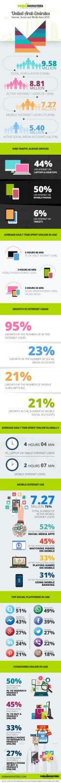 DM infographic