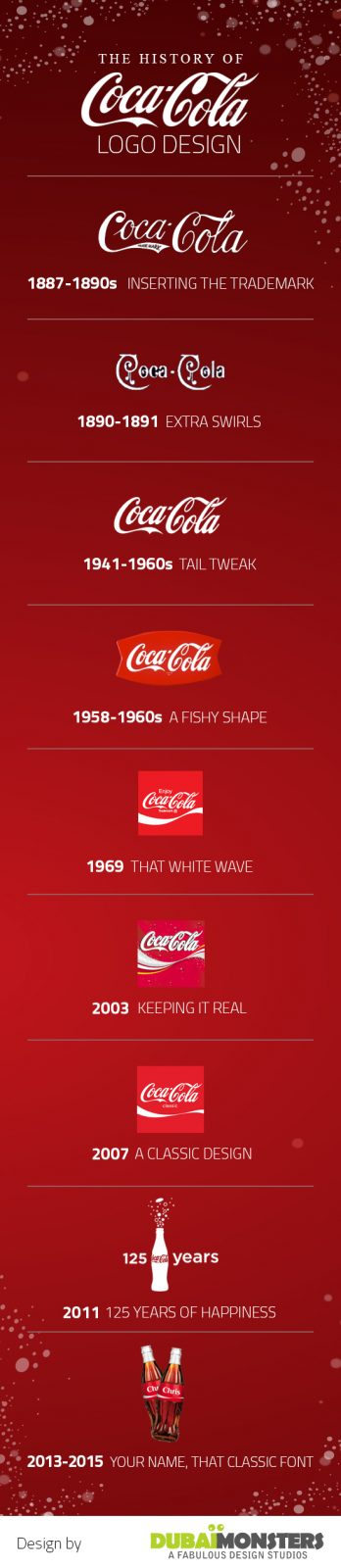 Coca Cola Logo Design - Infographics