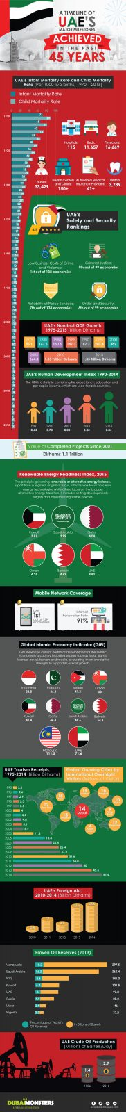 A Timeline of UAE's Major Milestones Achieved In The Past 45 Years – Infographics