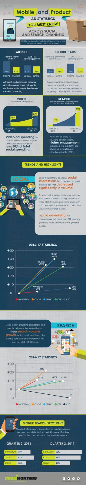 Mobile-and-Product-Ads-Statistics-you-must-know-across-Social-and-Search-Channels