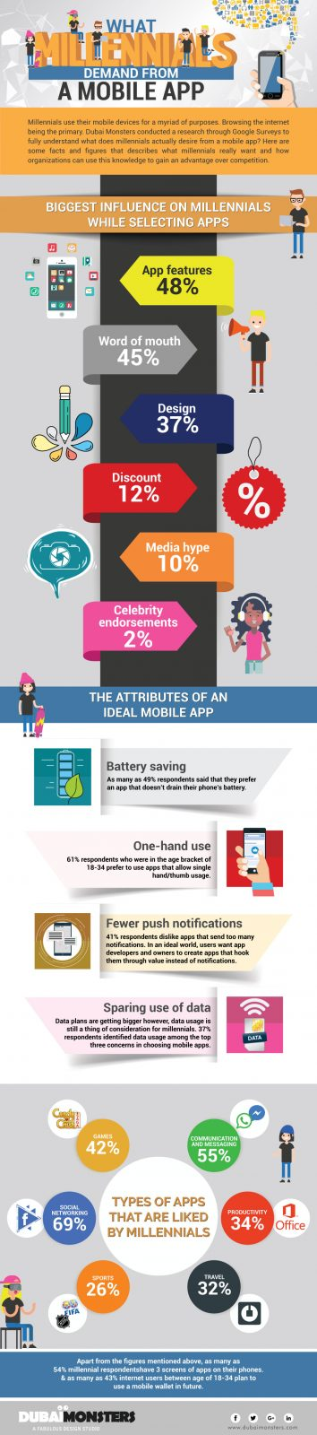 What Millennials Demand from a Mobile App - Infographics