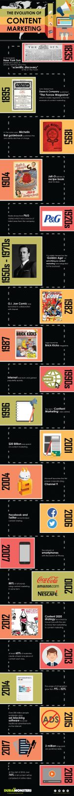 The-Evolution-of-Content-Marketing