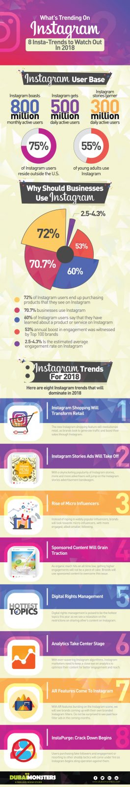 What's Trending On Instagram? 8 Insta-Trends to Watch Out in 2018 - Infographics