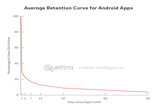 user retention rate