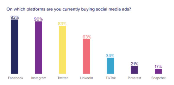 social platforms stats