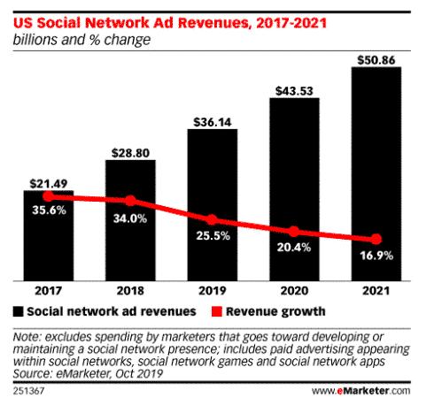 social network ad revenue stats